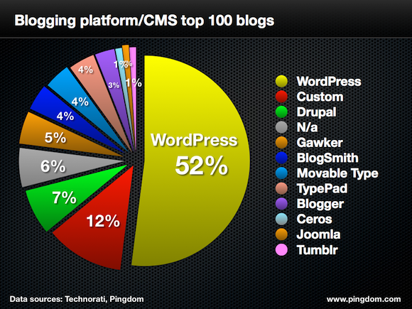 wordpress best blogging platform- start a professional blog